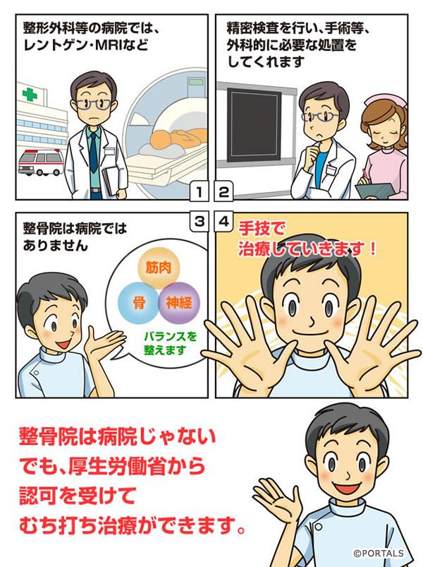 病院や整形外科と整骨院の違い